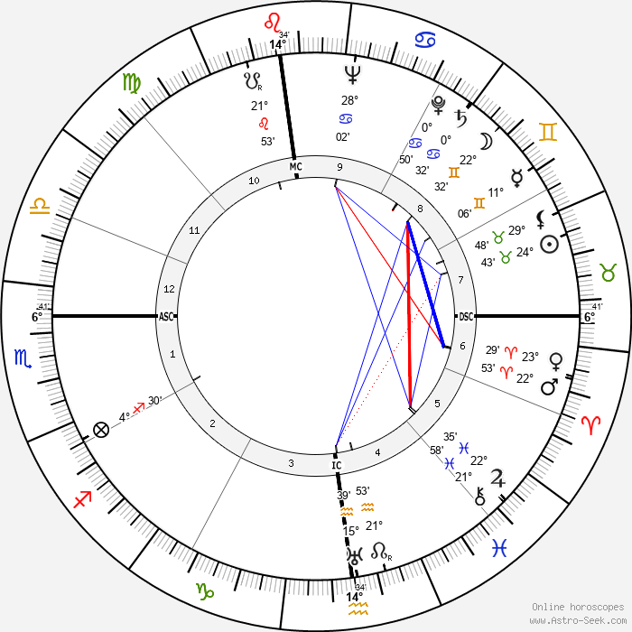 Mario Monicelli - Birth horoscope chart