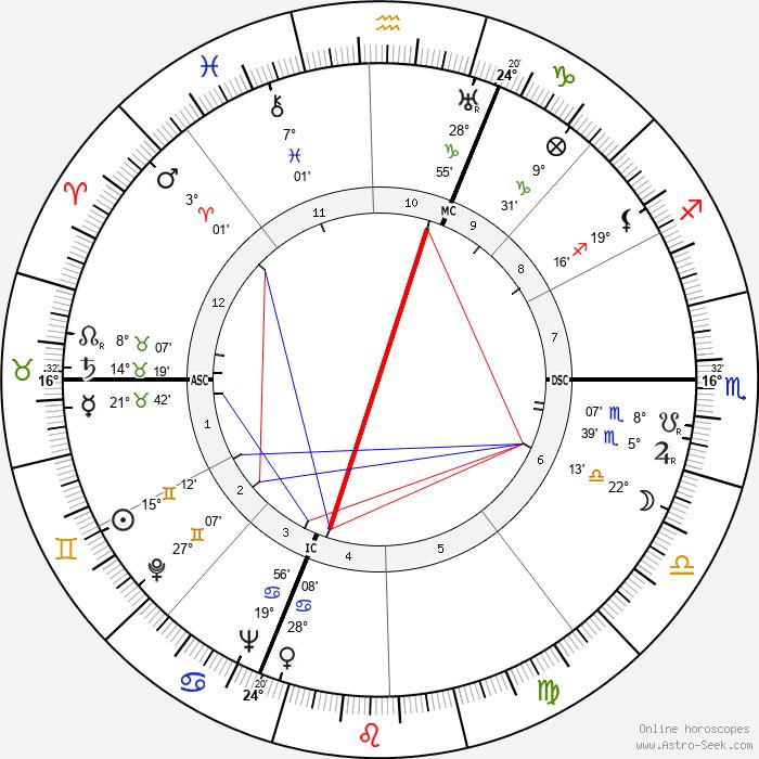 Mario Perazzolo - Birth horoscope chart