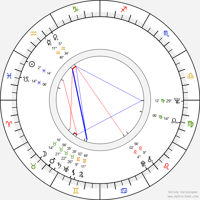 Mário Petráglia - Birth horoscope chart
