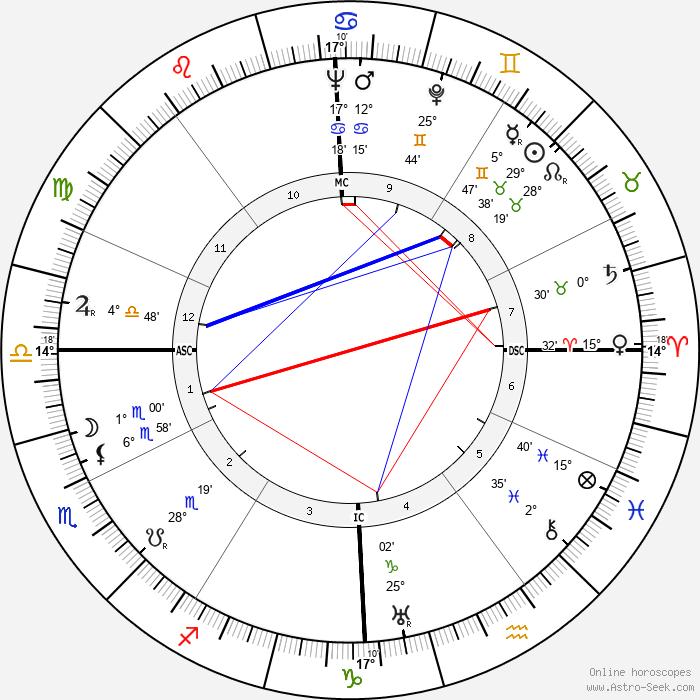 Mario Pisu - Birth horoscope chart