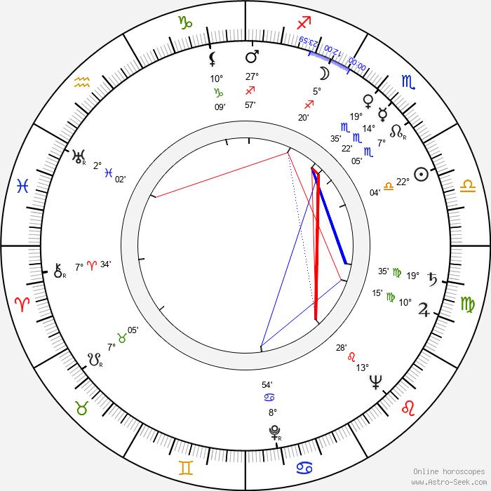 Mario Puzo - Birth horoscope chart