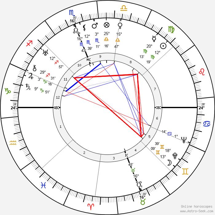 Mario Scelba - Birth horoscope chart