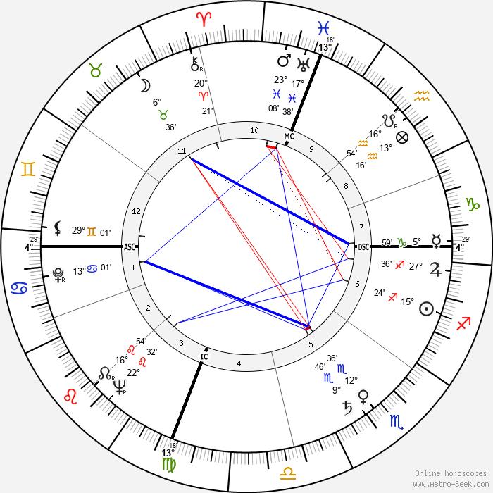 Mario Soares - Birth horoscope chart