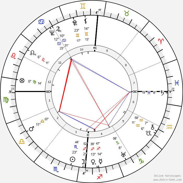 Mario Soldati - Birth horoscope chart