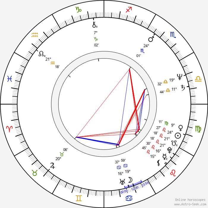 Mario Theissen - Birth horoscope chart