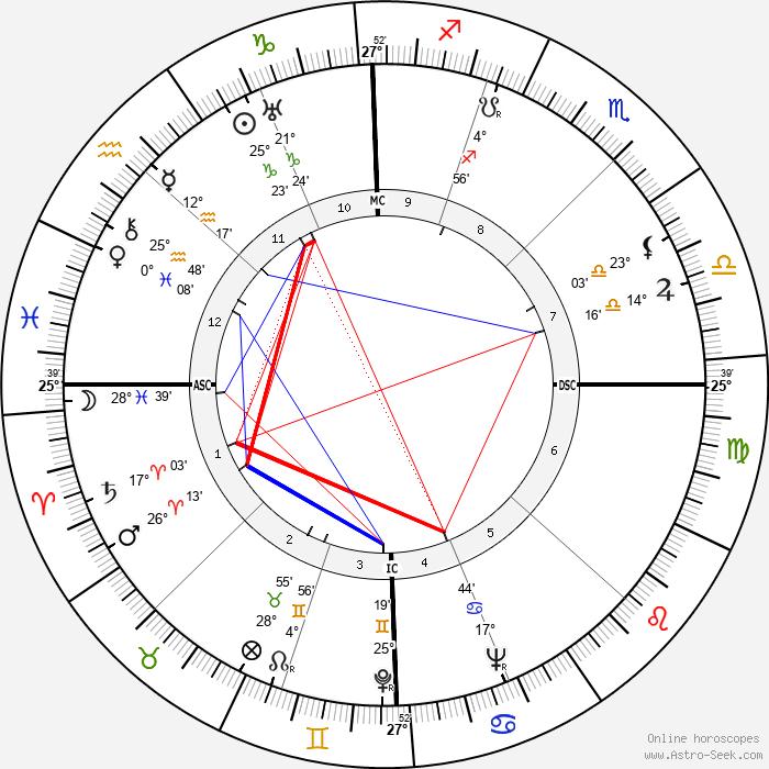 Mario Tobino - Birth horoscope chart