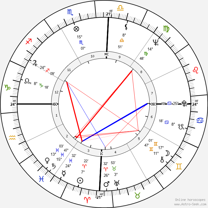 Mario Vargas Llosa - Birth horoscope chart