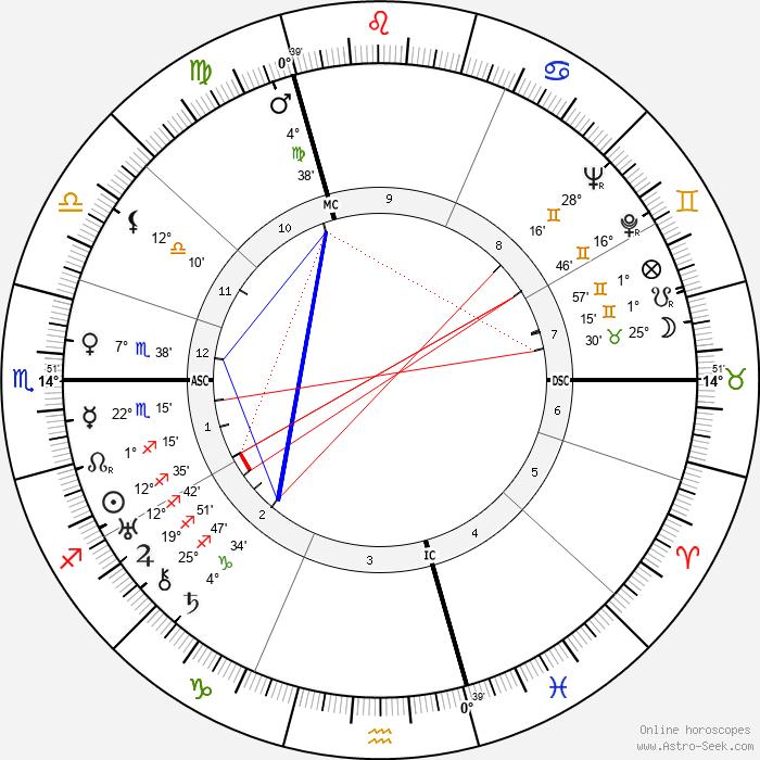 Marion Anthony Zioncheck - Birth horoscope chart