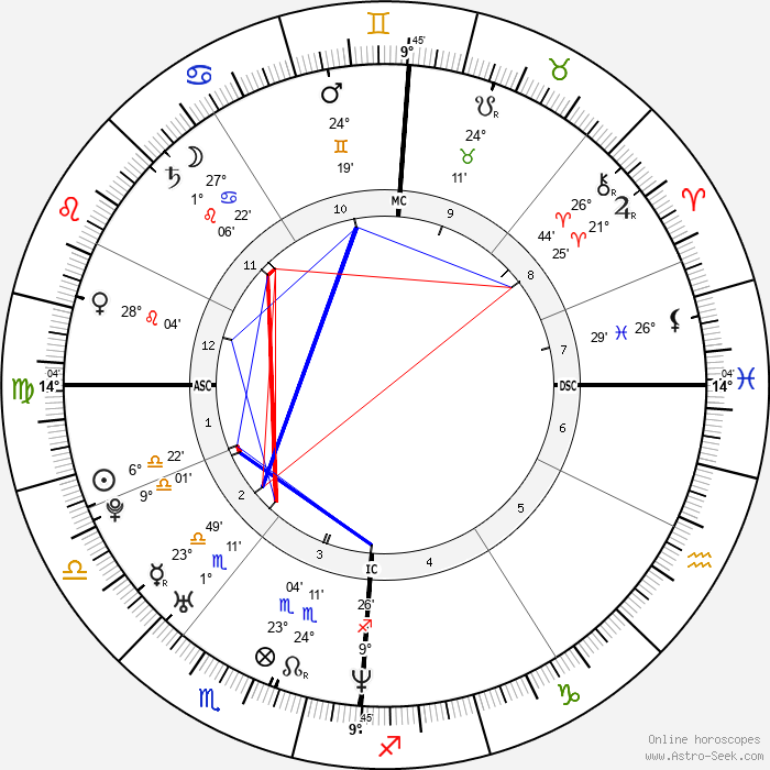 Marion Cotillard - Birth horoscope chart