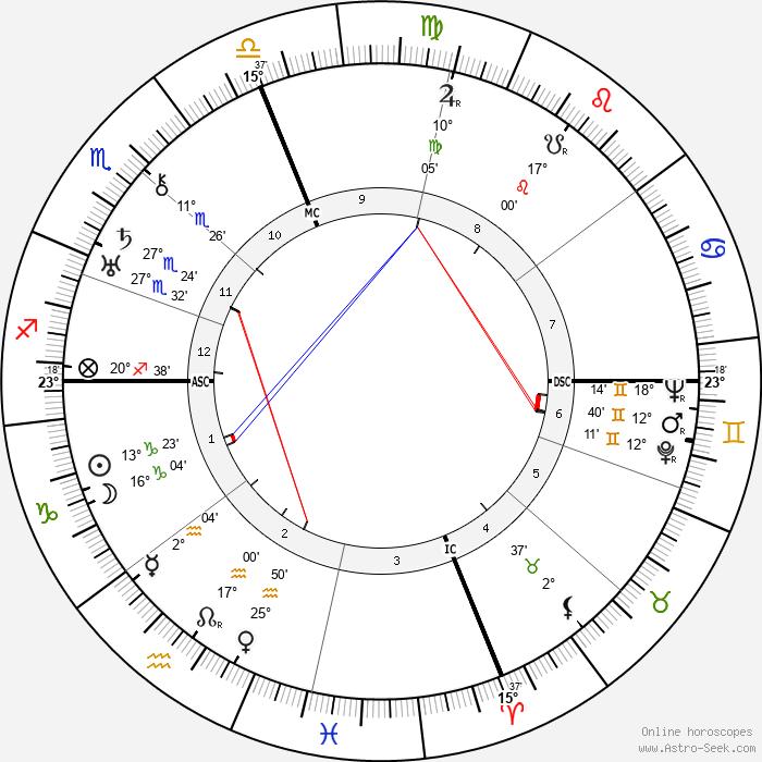 Marion Davies - Birth horoscope chart