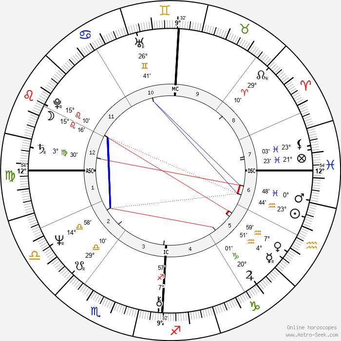 Marion Hänsel - Birth horoscope chart