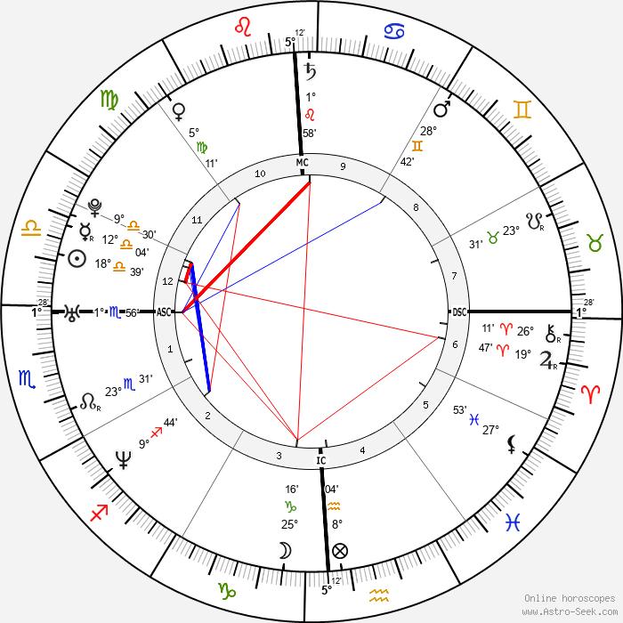 Marion Jones - Birth horoscope chart