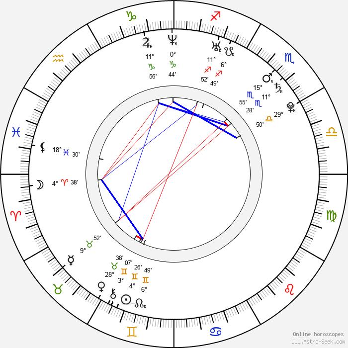 Marion Raven - Birth horoscope chart