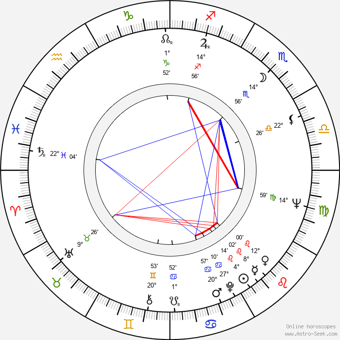 Maris Liepa - Birth horoscope chart