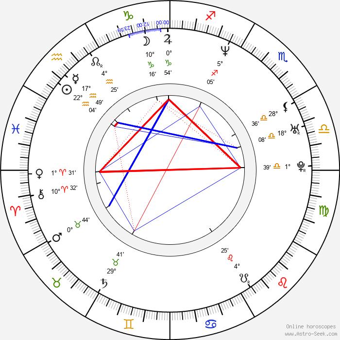 Marisa Petroro - Birth horoscope chart
