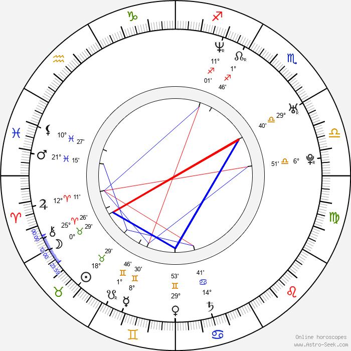 Marisol del Olmo - Birth horoscope chart