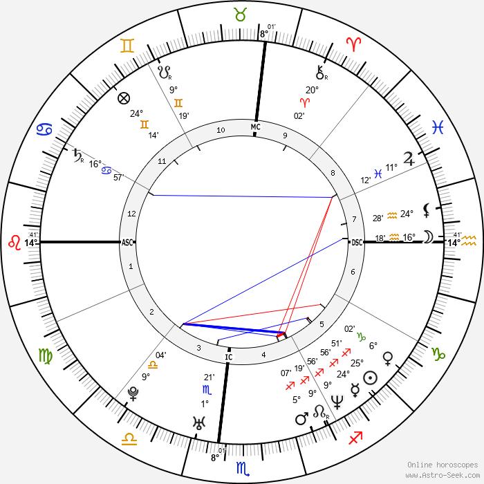 Marissa Ribisi - Birth horoscope chart