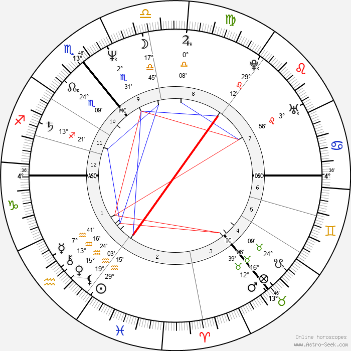 Marita Koch - Birth horoscope chart