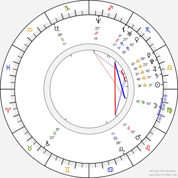 Maritza Bustamante - Birth horoscope chart