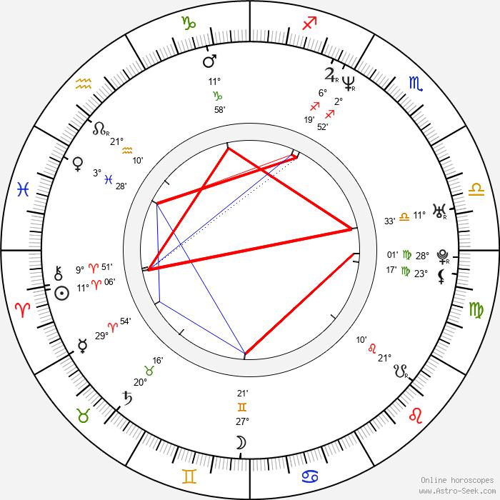 Marius Balchunas - Birth horoscope chart