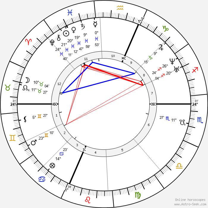Marius Petipa - Birth horoscope chart
