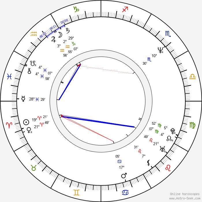 Mariusz Czajka - Birth horoscope chart