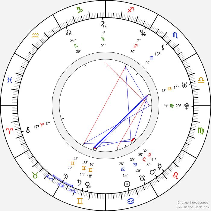 Mariusz Drezek - Birth horoscope chart
