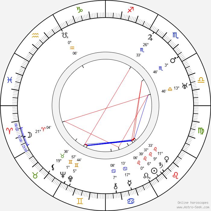 Mariusz Maszyński - Birth horoscope chart