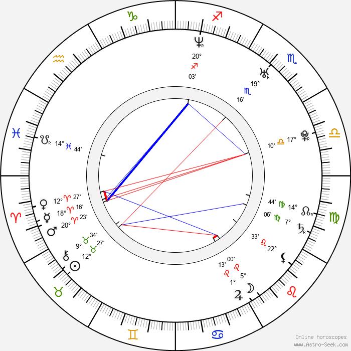 Mariusz Ostrowski - Birth horoscope chart