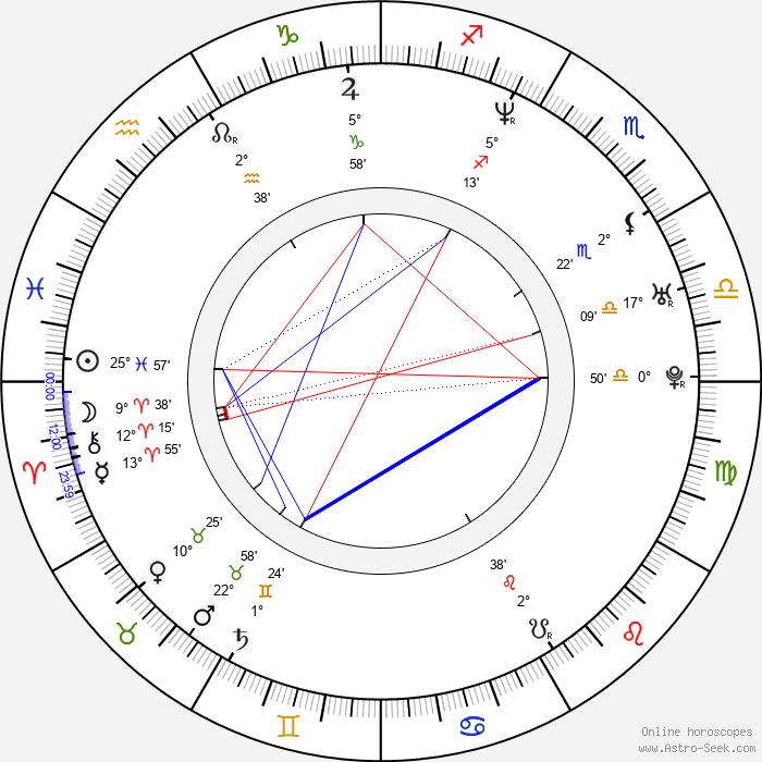 Mariusz Slupinski - Birth horoscope chart