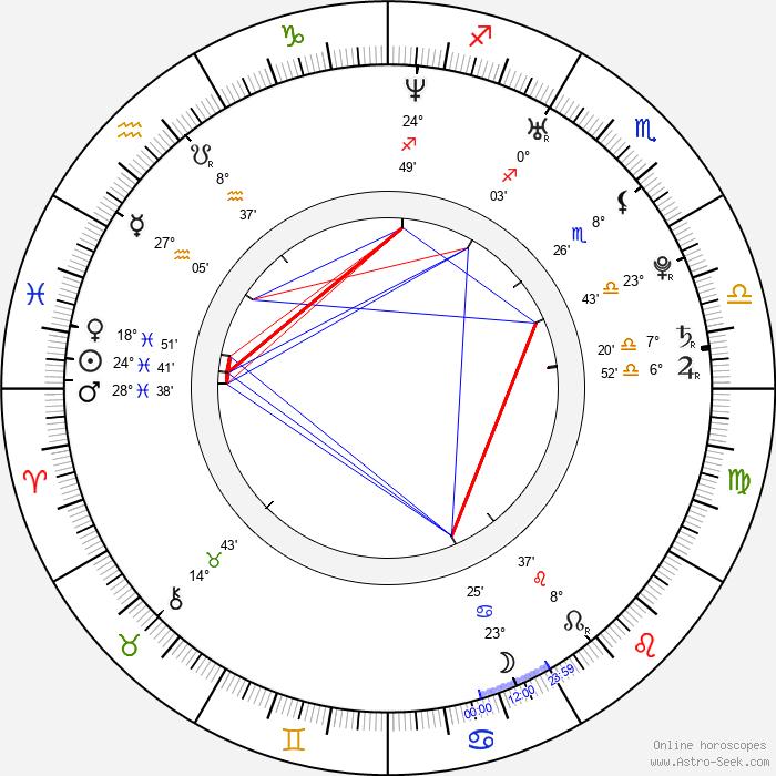 Mariya Shalayeva - Birth horoscope chart