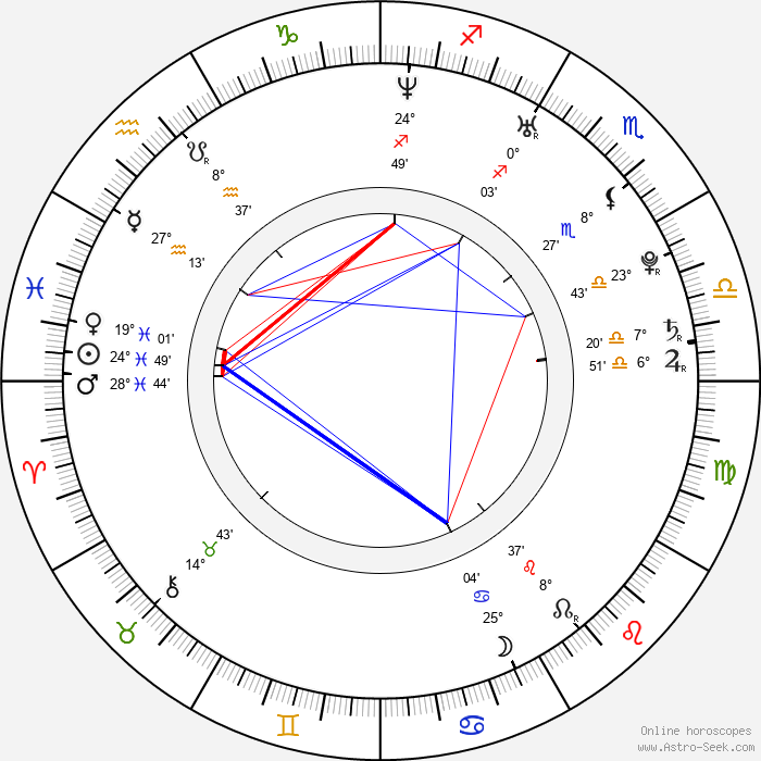 Mariya Shalayeva - Birth horoscope chart