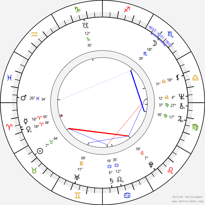 Marja-Leena Kouki - Birth horoscope chart