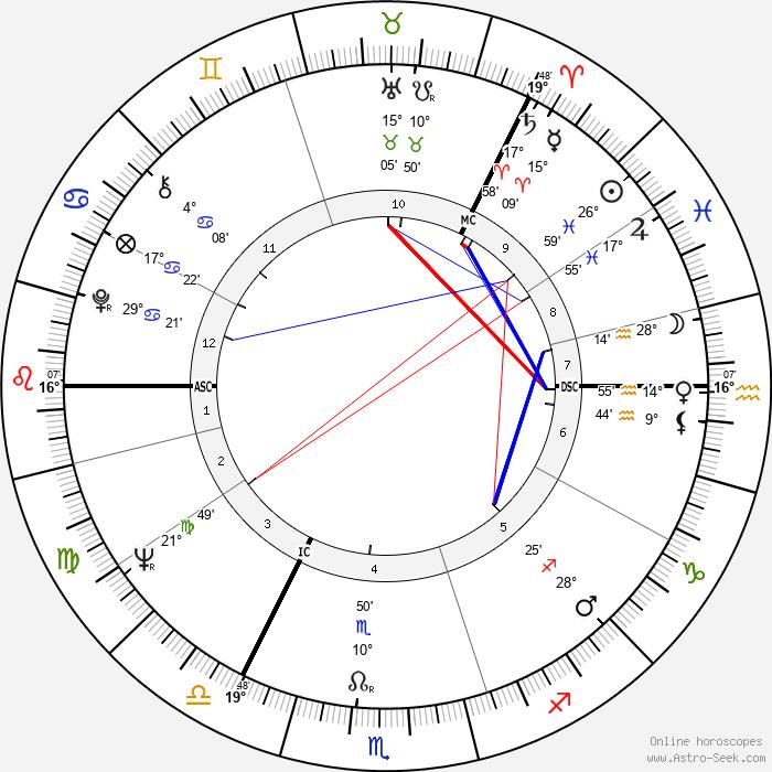 Marja-Leena Mikkola - Birth horoscope chart