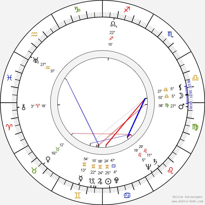 Marja Rankkala - Birth horoscope chart
