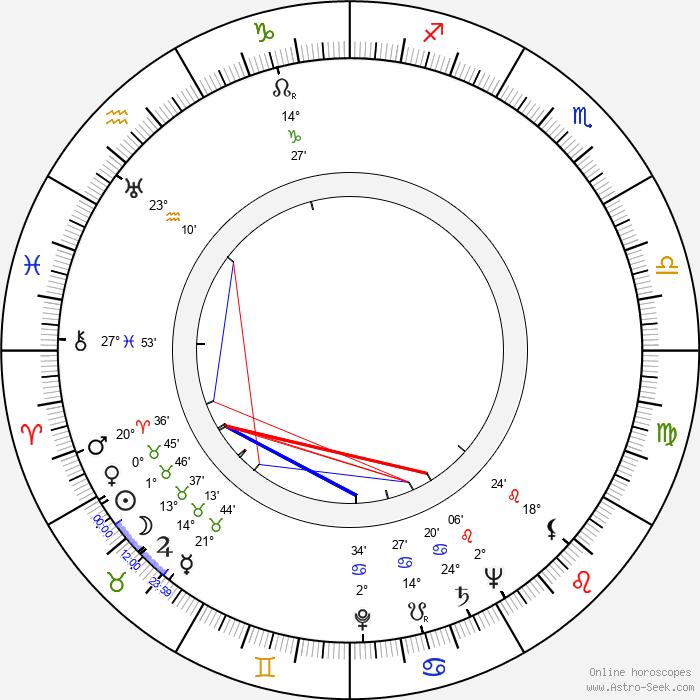 Marjo Penttala - Birth horoscope chart