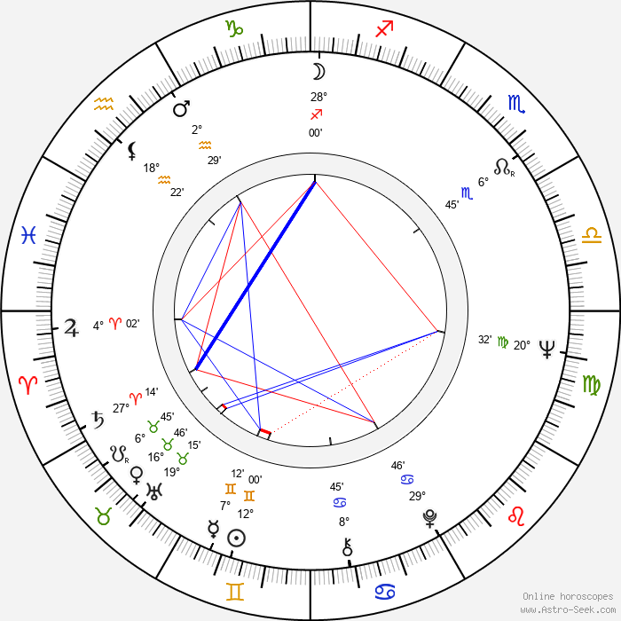 Marjorie Ann Mutchie - Birth horoscope chart