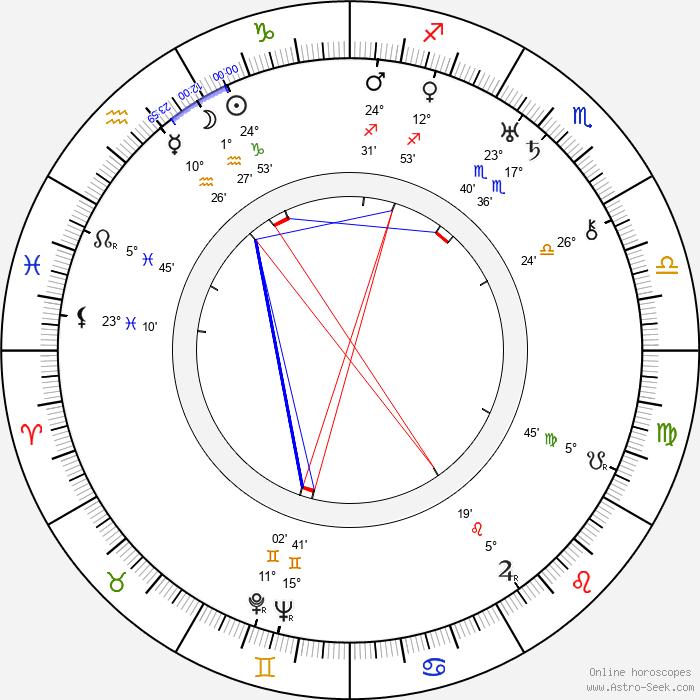 Marjorie Bennett - Birth horoscope chart
