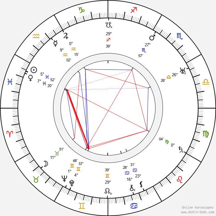 Marjorie Main - Birth horoscope chart