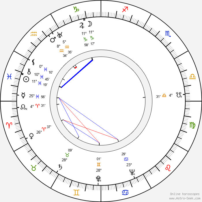 Marjorie Weaver - Birth horoscope chart
