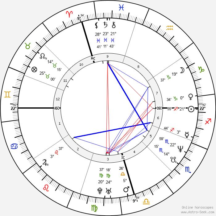 Mark Arena - Birth horoscope chart