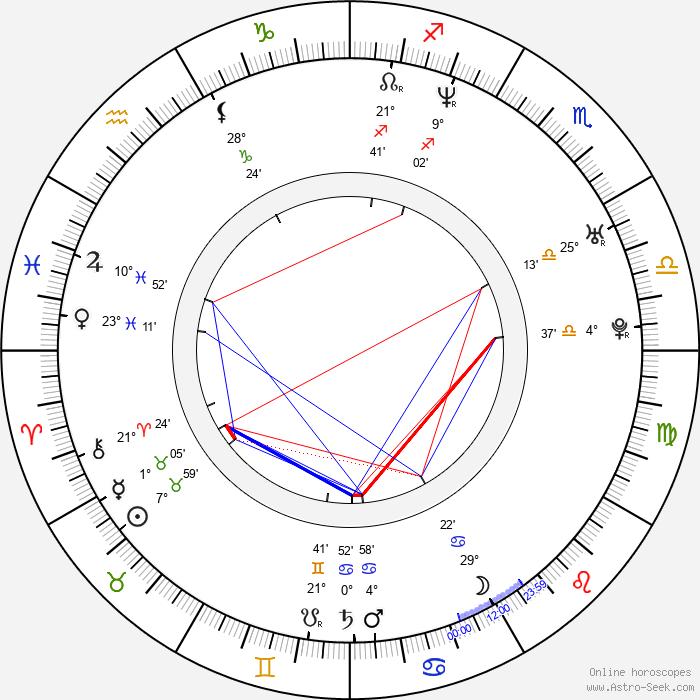 Mark Baranowski - Birth horoscope chart