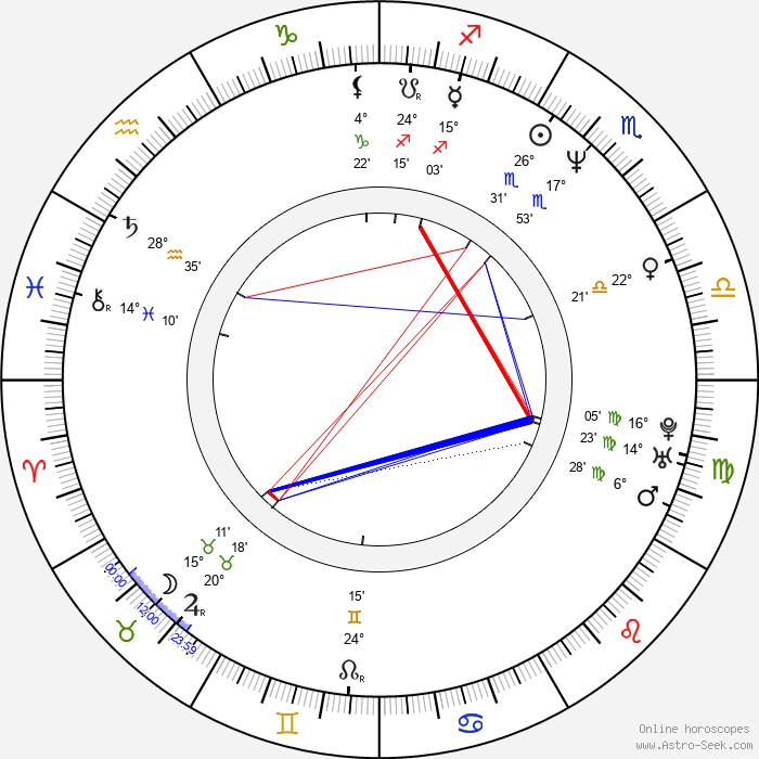 Mark Barba - Birth horoscope chart