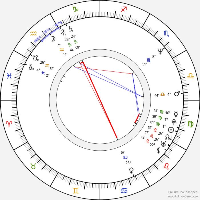 Mark Bedford - Birth horoscope chart