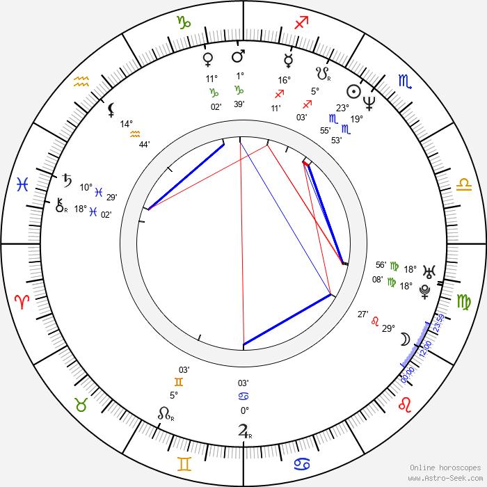 Mark Benton - Birth horoscope chart