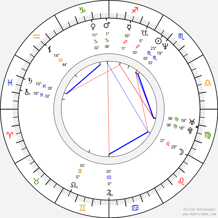 Mark Benton - Birth horoscope chart