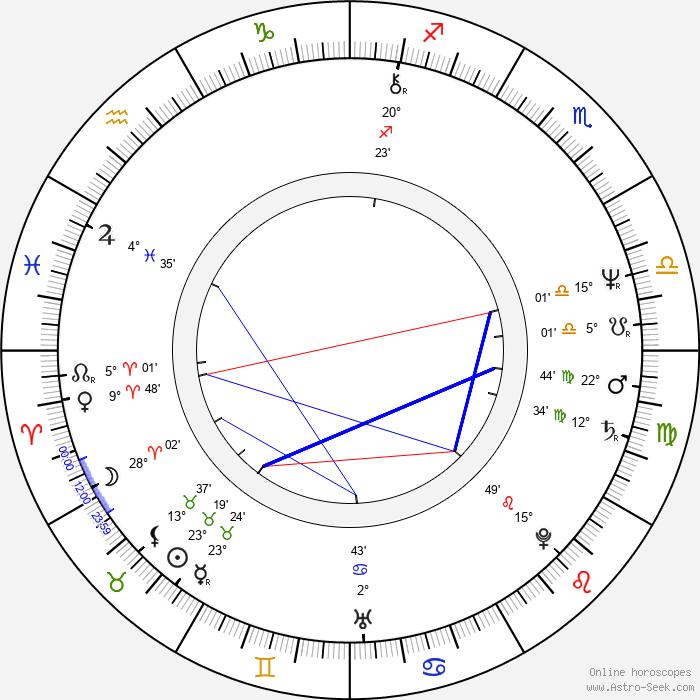 Mark Blum - Birth horoscope chart
