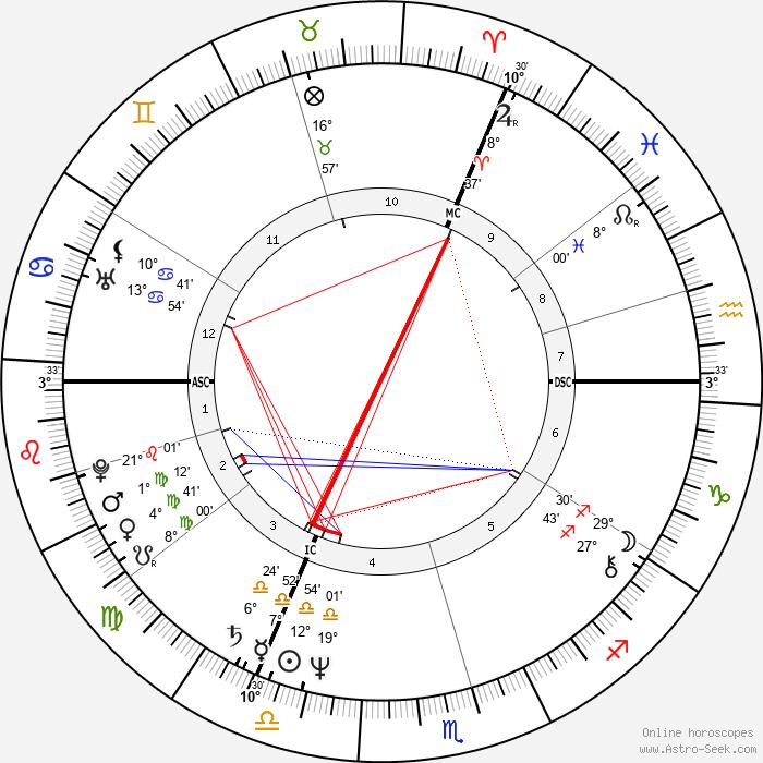 Mark Boothby - Birth horoscope chart