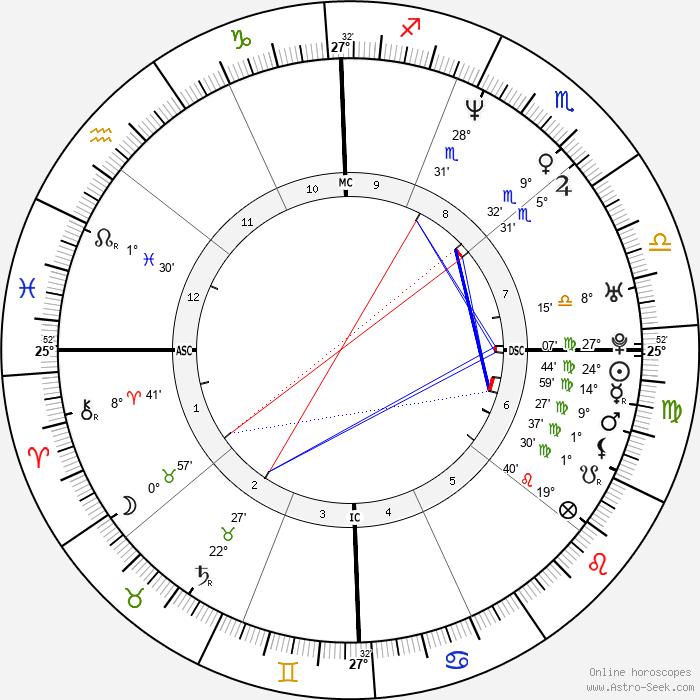 Mark Brunell - Birth horoscope chart