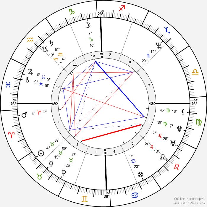Mark C. Lender - Birth horoscope chart